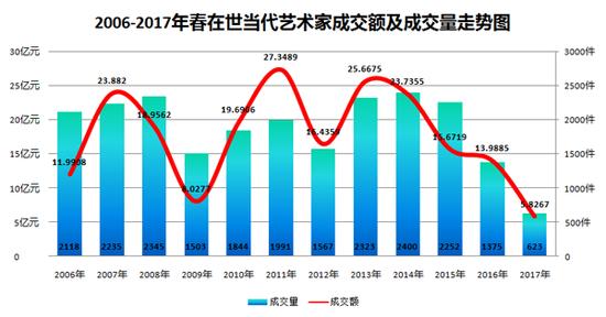 图表1-2006-2017年春中国在世当代艺术家成交额及成交量走势图