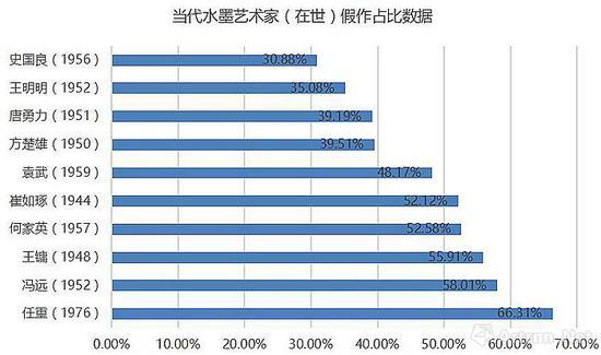 当代水墨艺术家(在世)假作占比数据图(数据来源:雅昌艺术网)