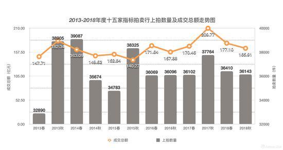 2013-2018年度十五家指标拍卖行市场成交走势图(制图:雅昌艺术网)