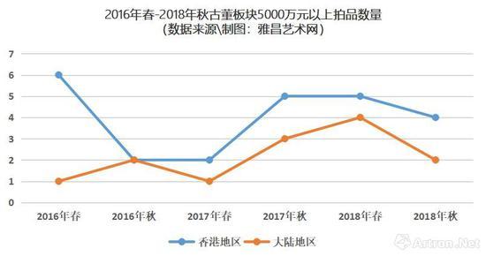2016年春-2018年秋古董板块5000万元以上拍品数量