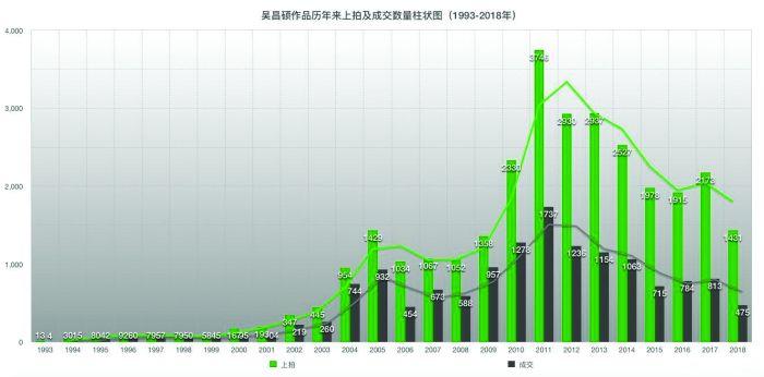 %E3%80%80吴昌硕作品历年来上拍及成交数量柱状图(1993-2018年) (数据来源制图:雅昌艺术网)