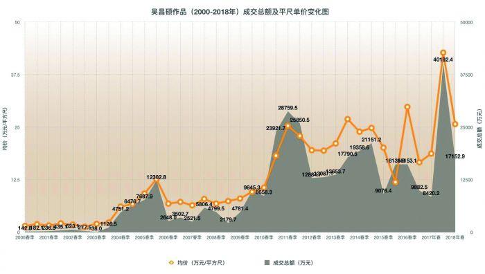 吴昌硕作品(2000-2018年)成交总额及平尺单价变化图 (数据来源制图:雅昌艺术网)